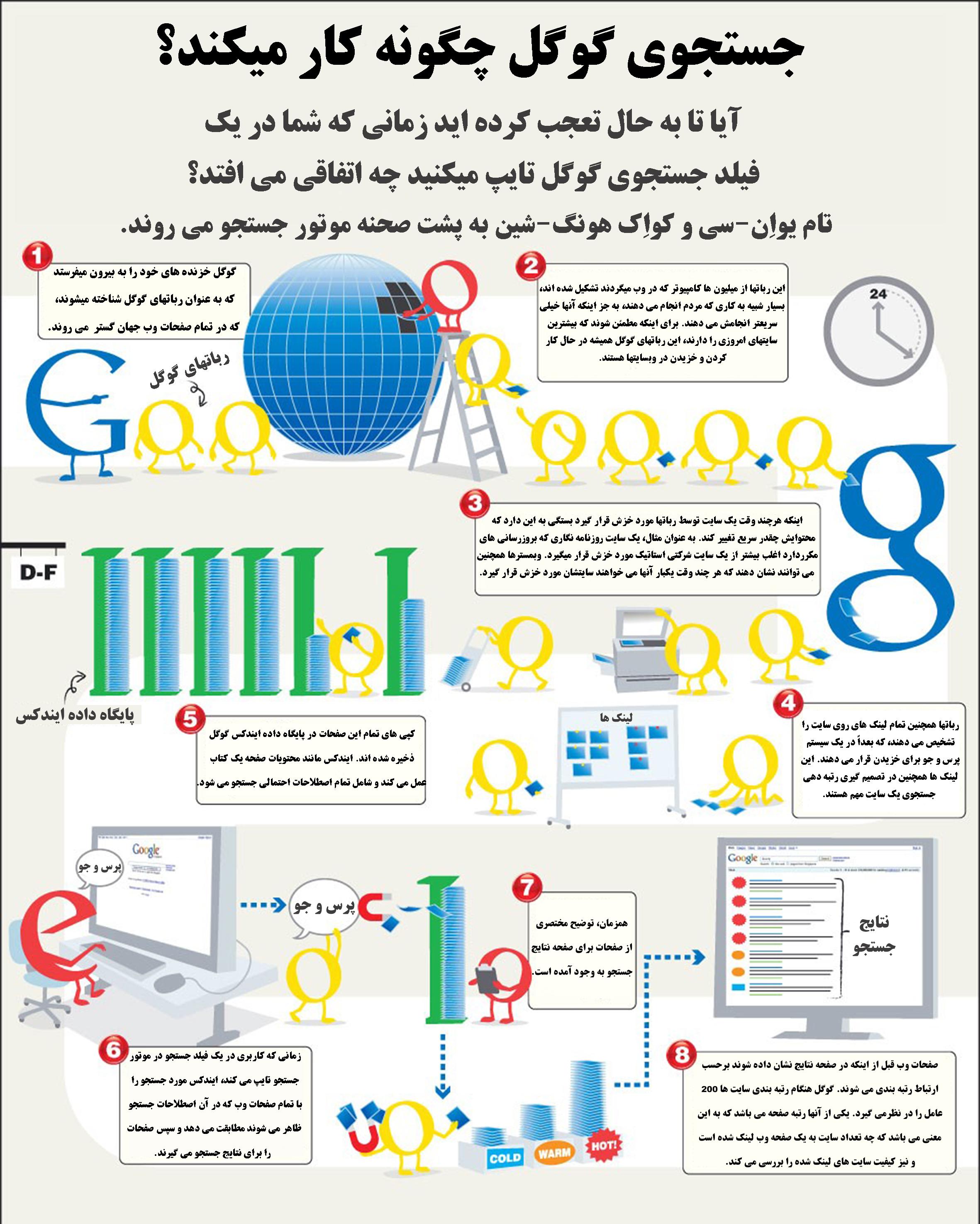 جستجوی گوگل چگونه کار می کند